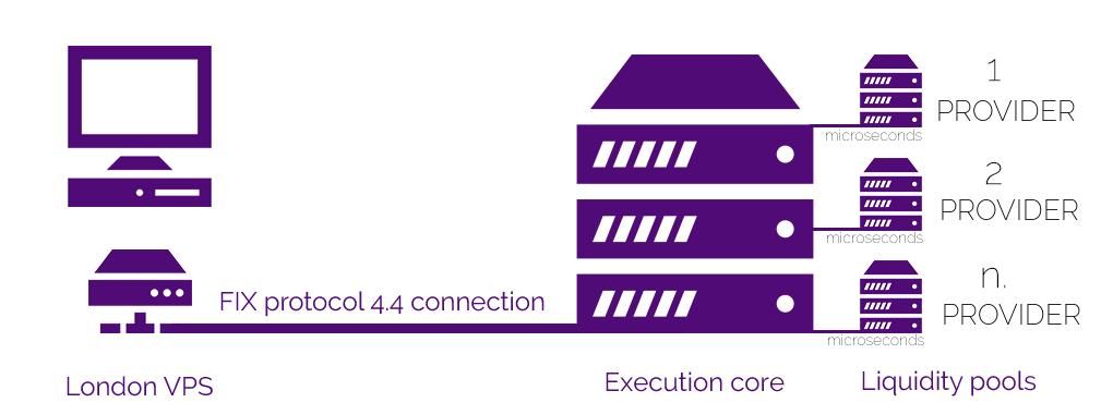 Purple Trading Review: Fix Protocol Execution