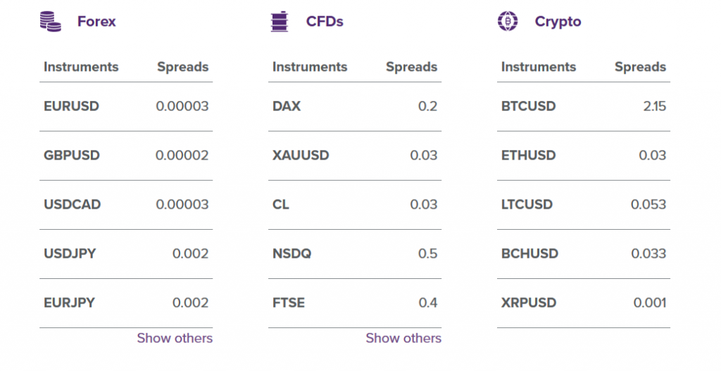 Purple Trading Review: Instruments