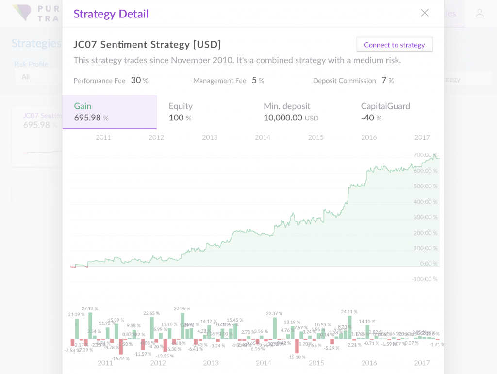 Purple Trading Review: Investor Strategies