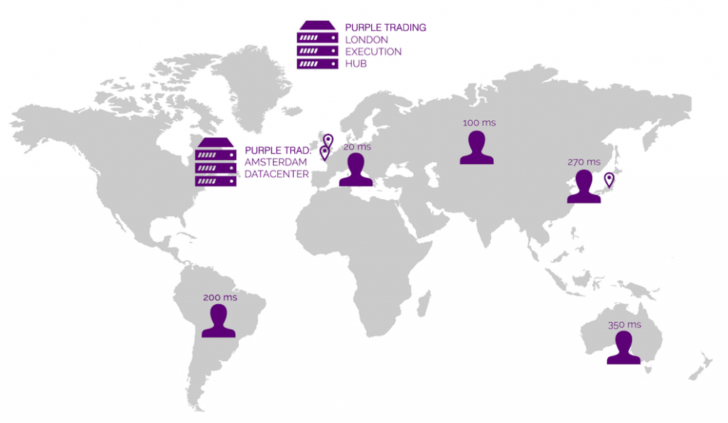 Purple Trading Review: Worldwide Infrastructure