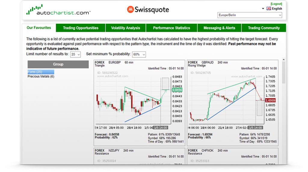 Swissquote Review: Autochartist