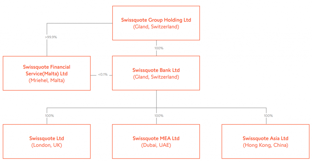 Swissquote Review: Group Structure