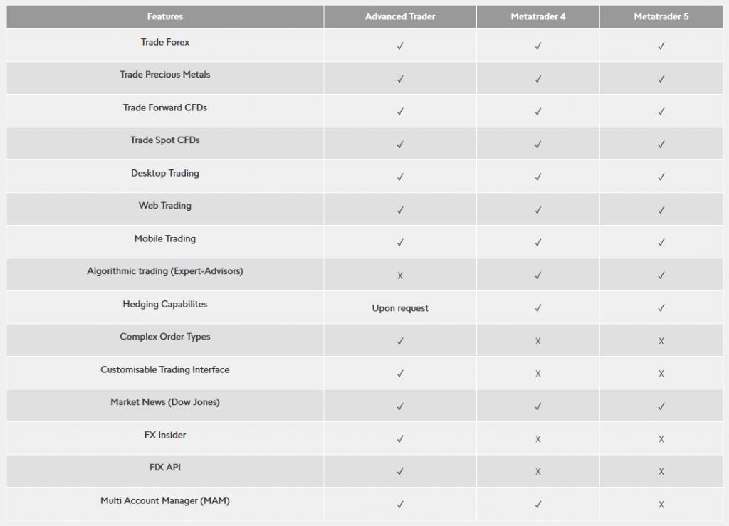 Swissquote Trading Platform Comparison