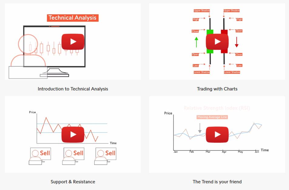 Swissquote Trading Videos