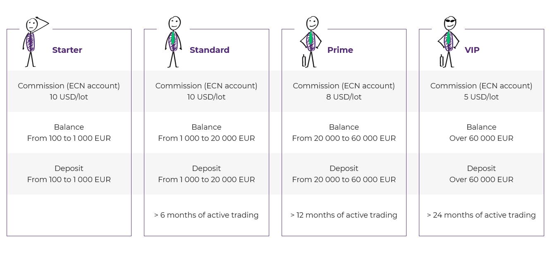 Trader Status