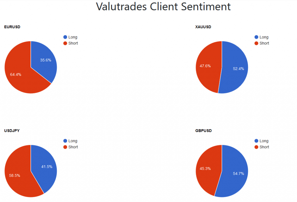 Valutrades Client Sentiment