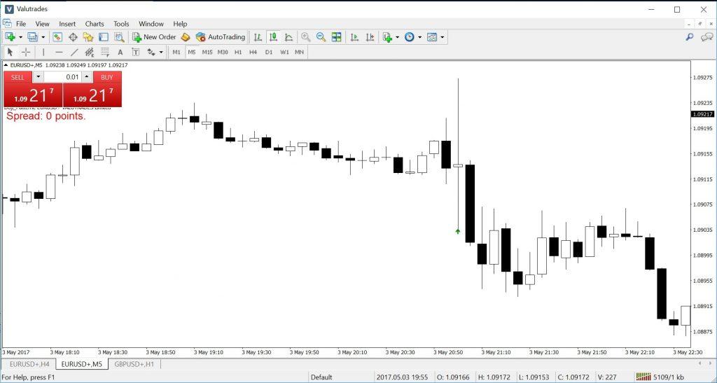 Valutrades Doji Pattern