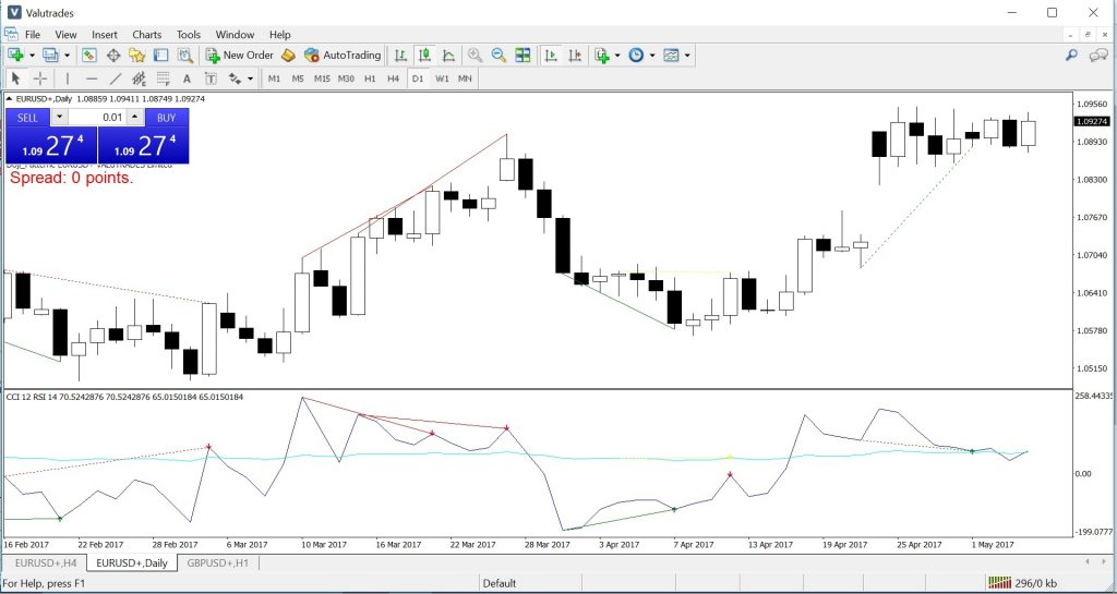 Valutrades Review: RSI CCI Divergence