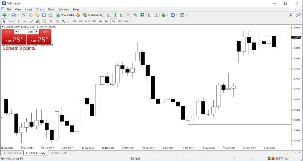 Valutrades Review: Support Resistance Lines
