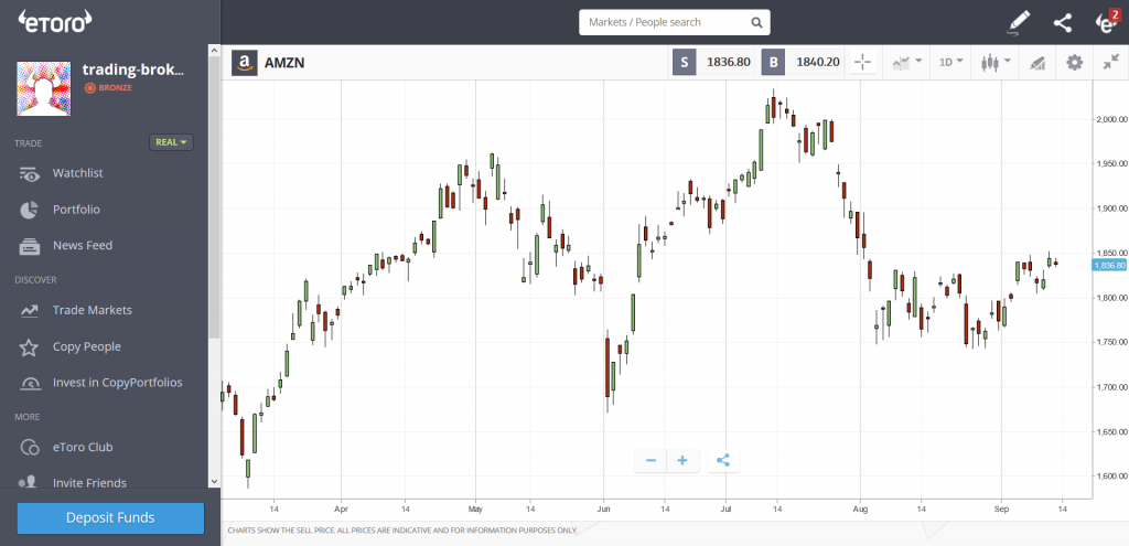 eToro Review: Instrument Chart