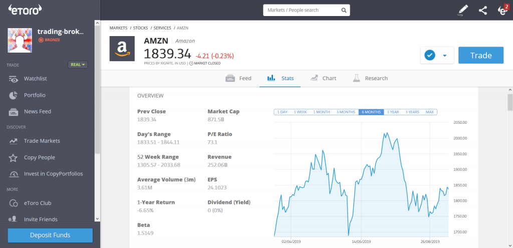 eToro Review: Instrument Statistics