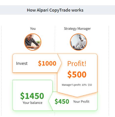 Alpari Review: CopyTrade