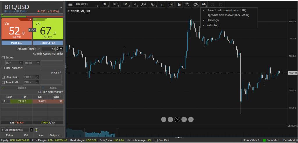 Dukascopy Review: JForex Trading Platform