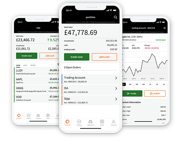 Interactive Investor Review: Trading Platform