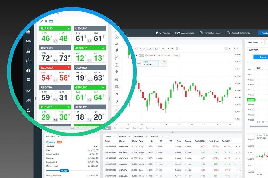 Oanda Review: Trading Platform