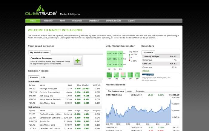 Questrade Market Intelligence