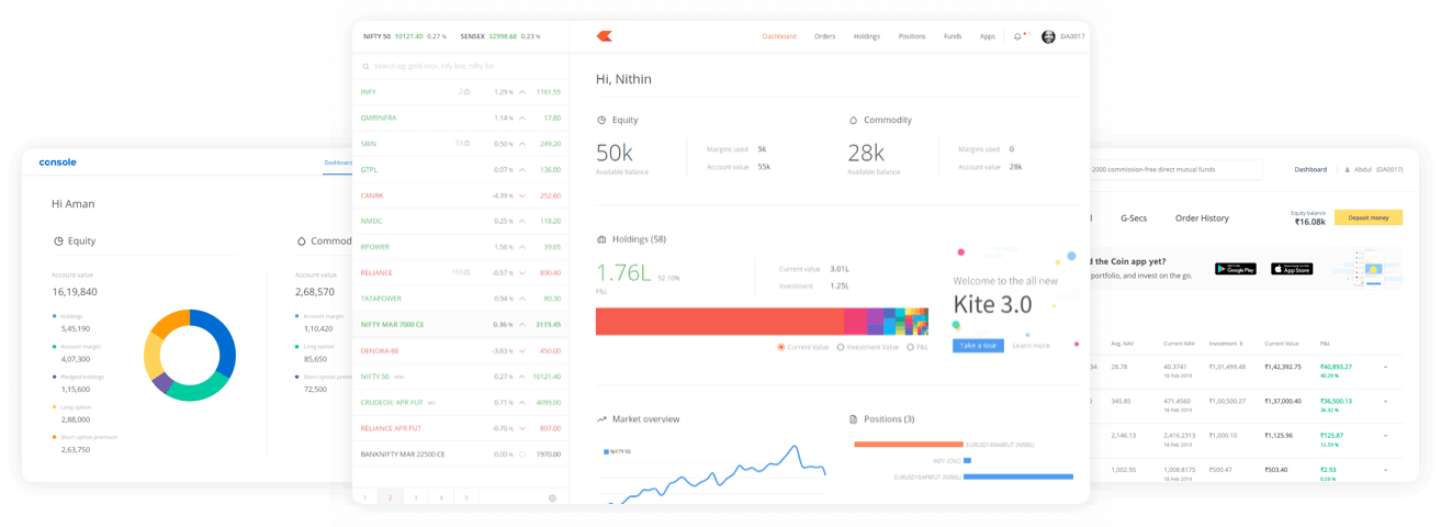 How To Buy And Sell Shares In Zerodha - Full Demo With Order Types In Zerodha