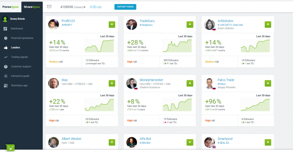 Forex4you Review - Social Trading Platform - Share4you