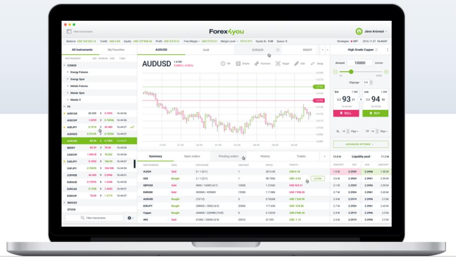 Forex4you Review - Trading Platform