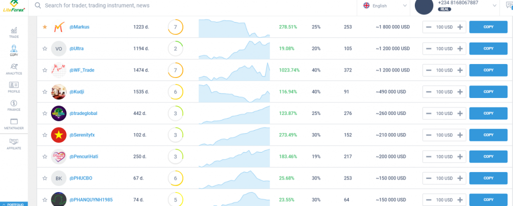 LiteForex Review: Social Trading Platform