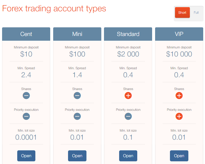 PaxForex Review: Account Types