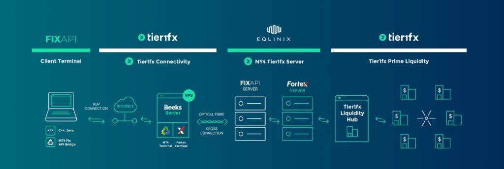 Tier1FX Review: FIX API