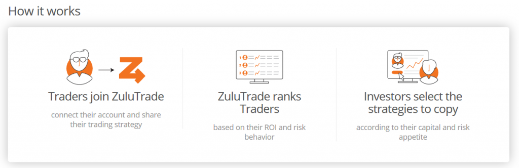 ZuluTrade Review: How Copy Trading Works