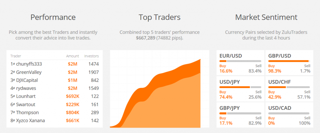 ZuluTrade Review: Traders