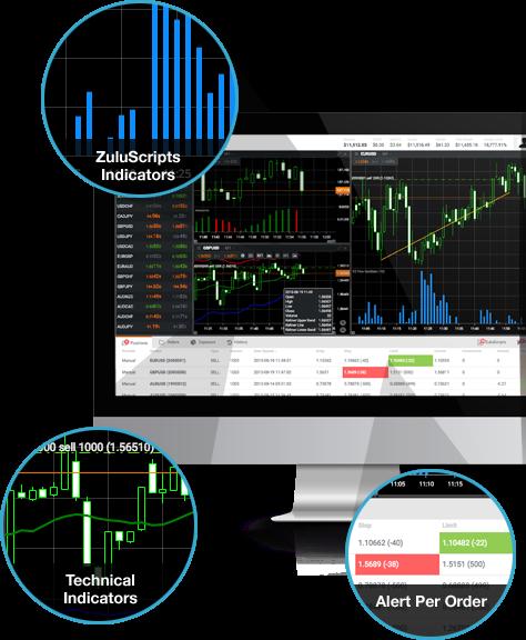 AAAFx ZTP Trading Platform