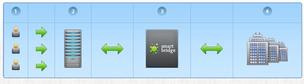 FreshForex Review: Smart Bridge Technology