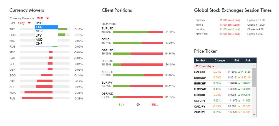 FxPro Traders Dashboard