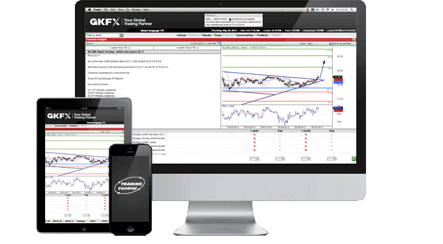 GKFX Review: Trading Central Analysis
