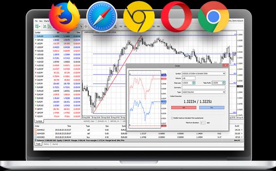 JustForex Review: MT4 Trading Platform