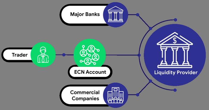 SuperForex ECN Accounts