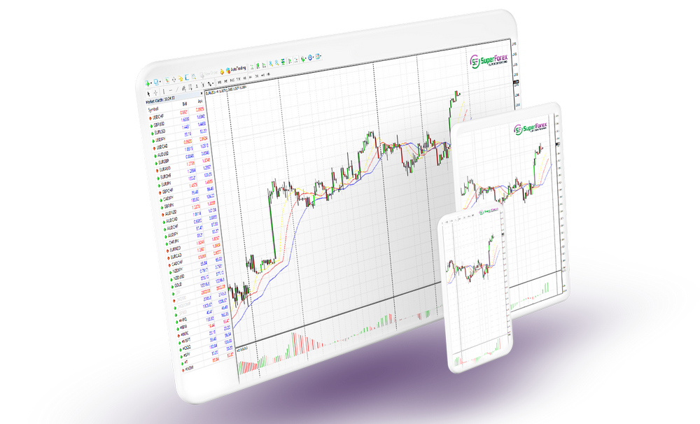 SuperForex Review: MT4 Mobile Trading App