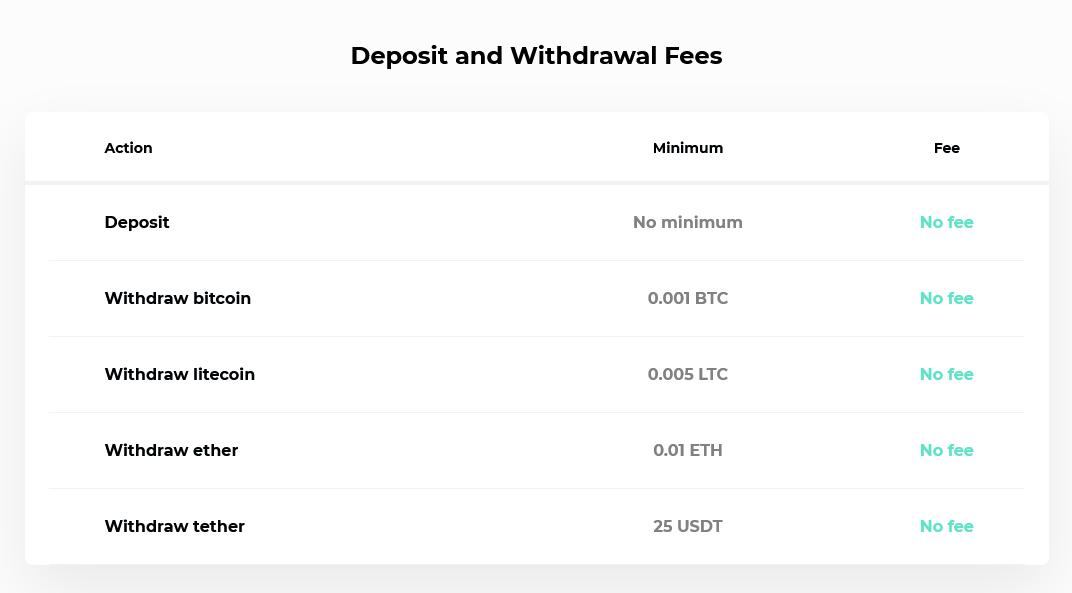 Evolve Markets Deposit & Withdrawal Fees