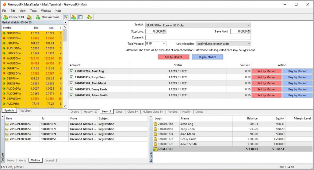 FirewoodFX Review: MetaTrader 4 Multi Terminal