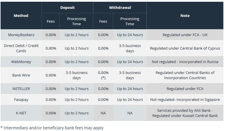 Orbex Payment Method