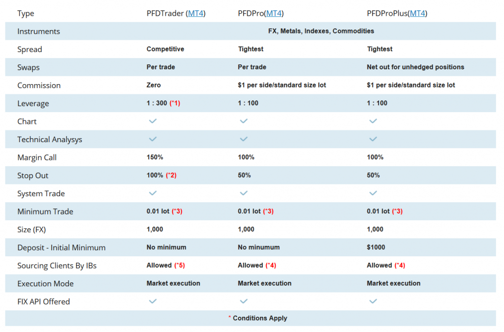 Pacific Financial Derivatives Account Types