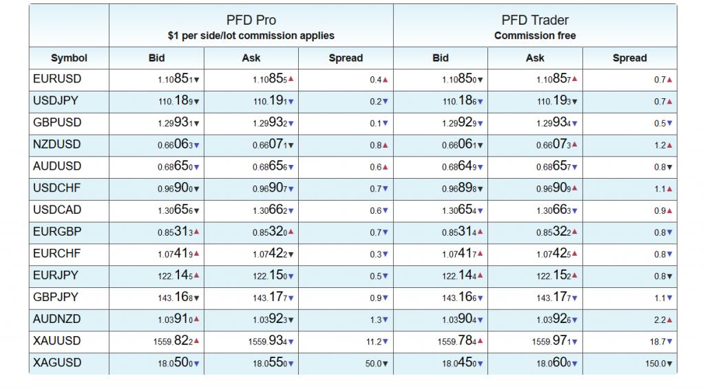 Pacific Financial Derivatives Compare Spreads
