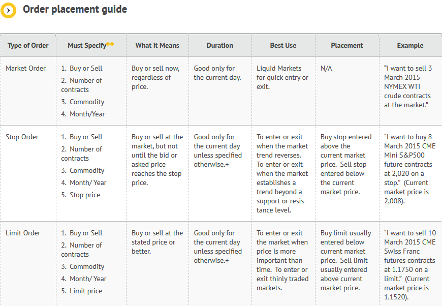 Renesource Capital Review: Order Placement Guide