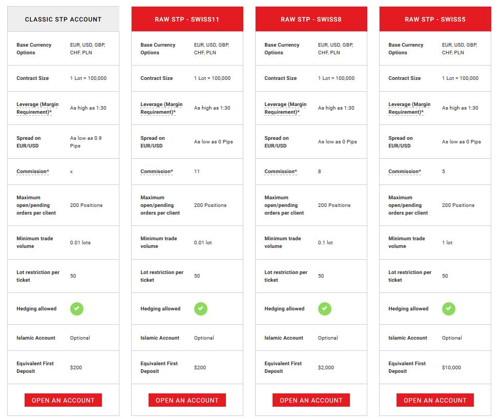 Swiss Markets Account Types