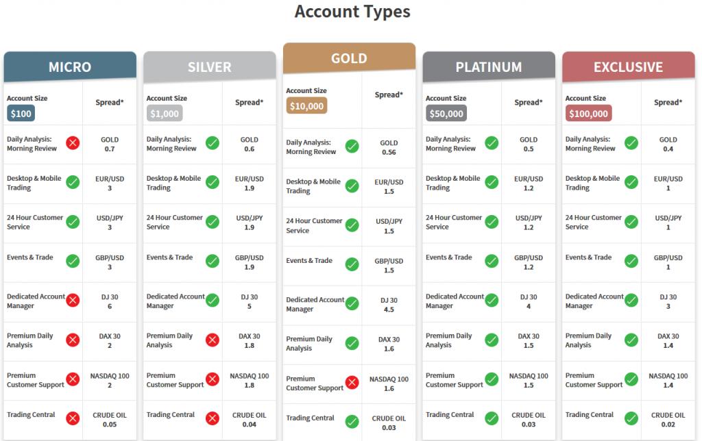 Trade.com Review: Account Types