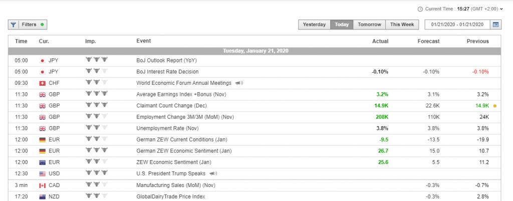 Trade.com Review: Economic Calendar