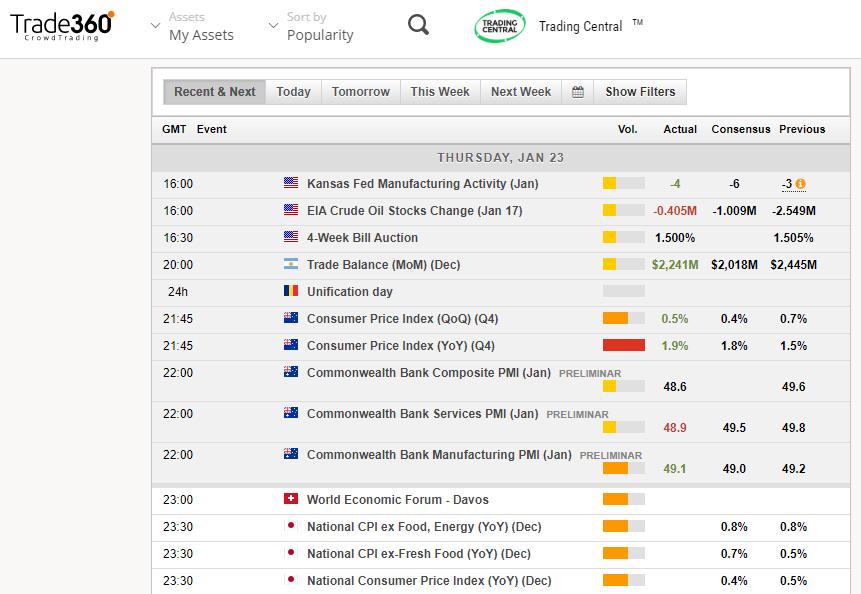 Trade360 Review: Economic Calendar
