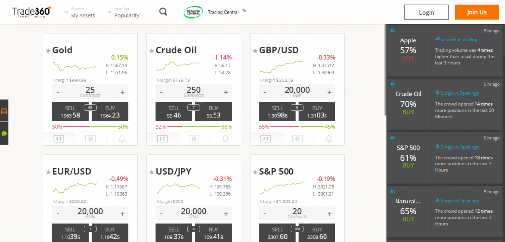 Trade360 Review: Online Platform