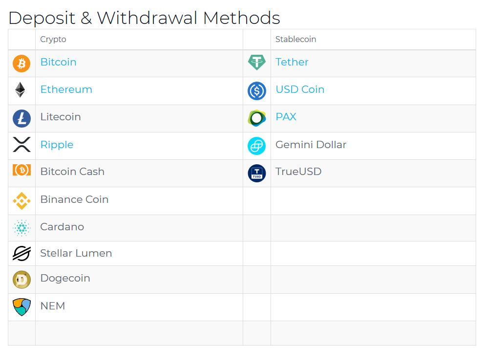 XBTFX Review: Deposit & Withdrawal