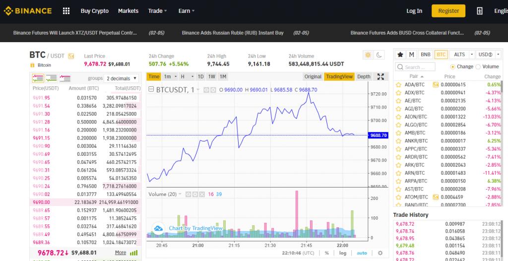 Binance Review: Basic Trading Platform