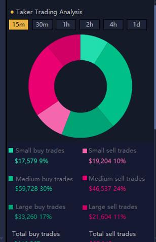 Binance Review: Taker Trading Analysis