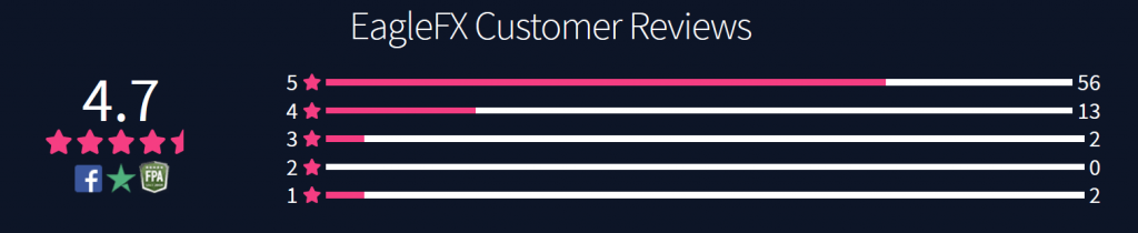 EagleFX Review: Customer Ratings